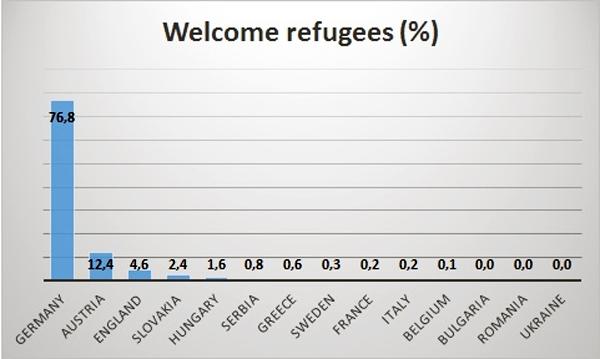 Los Tres Primeros Lugares: Alemania (76,8%), Austria (12,4%), e Inglaterra (4,6%)