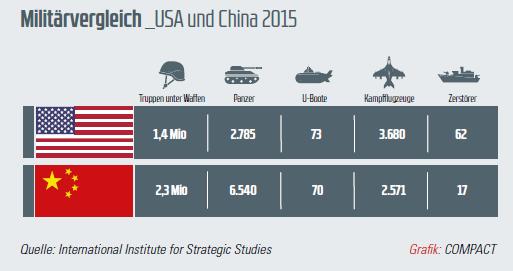 militärvergleich usa china